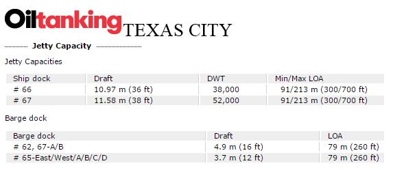 Oiltanking, Texas City Info